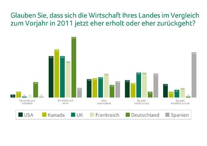 Sage Business Index: Deutscher Mittelstand sieht allgemeine Erholung der Wirtschaft am optimistischsten