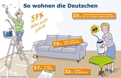 Znalezione obrazy dla zapytania: wie wohnen die deutschen?