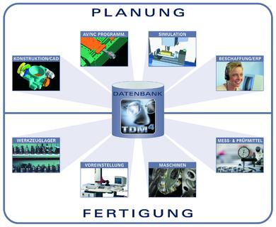 Planung_Fertigung