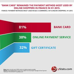 Europe Online Payments 1H 2015_ By yStats.com