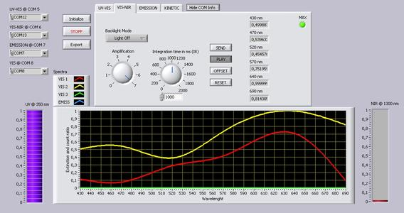 Benutzer Interface des Mikrofluid-Messkoffers von MAZeT (Quelle: MAZeT GmbH)