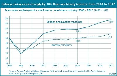 The rubber and plastics machinery sector is growing by around 10% faster than the German machinery industry - Quest Industry Report