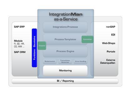 Integration-as-a-Service von Honico