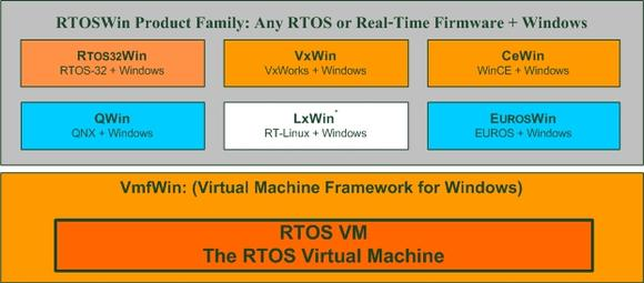 The RTOSWin Product Family