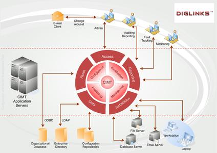 the IT infrastructure in the company is highly varied – as a consistent Configuration & Identity Management Tool, CIMT controls and steers the smooth operational sequences