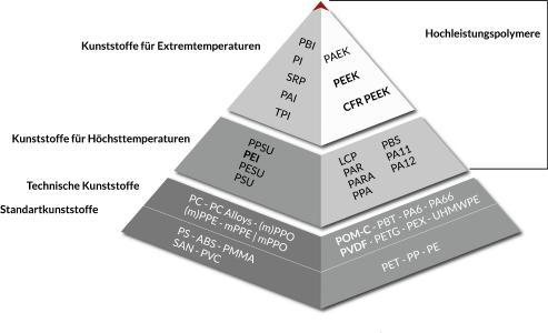 Abbildung 1: Pyramide der Thermoplasten. Je höher das Polymer steht, desto höher ist dessen Schmelzpunkt