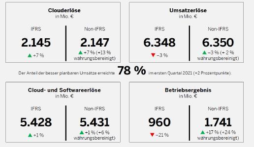 SAP verzeichnet ausgezeichneten Start ins Jahr 2021