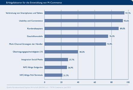 BVDW Grafik M-Commerce