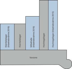 18.850 qm Logistikfläche: Skizzierung des Zentrallagers nach der zweiten Baustufe