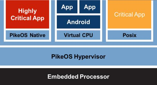 PikeOS Architecture