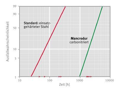 Unter normalen Schmierbedingungen (Vollschmierung) bietet der carbonitrierte Mancrodur eine Steigerung der Tragzahl um 30% im Vergleich zum Standard-Werkstoff (Bild: Schaeffler)