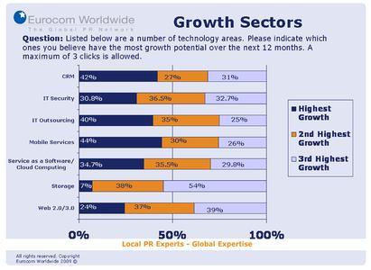 Umfrageergebnis: Wachstumsfelder
