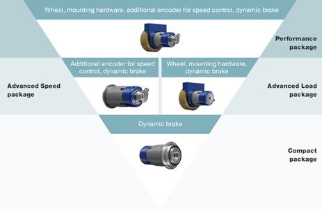 The iTAS drive system – highly modular and scalable actuators for the perfect vehicle design
