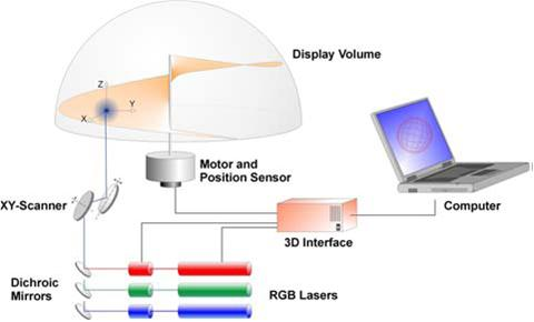 Operating principle of the FELIX 3D-Display