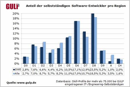 Anteil der selbststaendigen Software Entwickler pro Region
