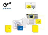 Das PROFIsafe-Modul NORD SK TU4-PNS erfüllt die höchsten Sicherheitsanforderungen und gewährleistet die sichere Kommunikation in PROFINET-Umgebungen