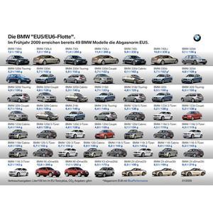 """Die BMW """"EU5/EU6-Flotte"""""""