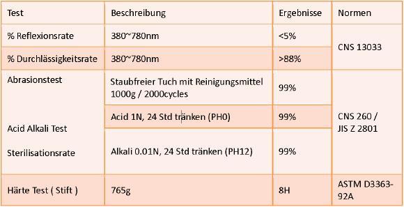 Tabelle: Produkteigenschaften