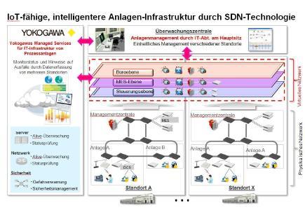 Erste anlagenweite Implementierung der SDN-Technologie in Japan