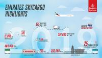 Emirates SkyCargo poised to support global trade in 2020