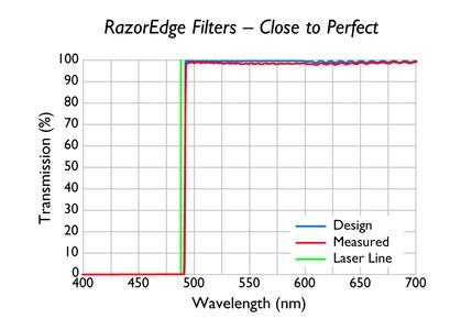 RazorEdge Kurzpaßfilter