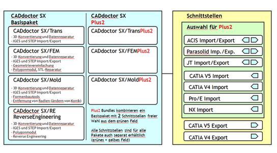 Elysium stellt CADdoctor SX als Einstiegslösung vor