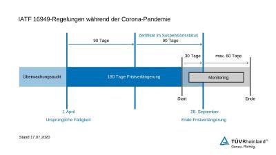 IATF 16949-Regelungen während der Corona-Pandemie
