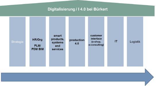 Die Säulen der Digitalisierung (Quelle: Bürkert)