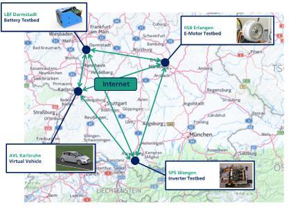 Standort- und partnerübergreifende Vernetzung von Komponentenprüfständen und Simulation im Projekt TechReaL. Graphik: Fraunhofer LBF/AVL Deutschland