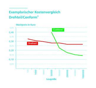 Grafik - Kostenvergleich Conform