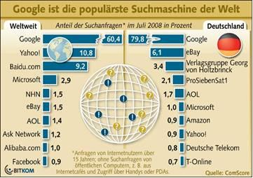 Vor 10 Jahren wurde Google gegründet