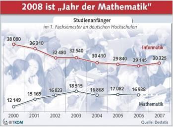 Mathematik ist eine Schlüsselkompetenz in High-Tech-Unternehmen