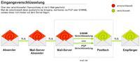 Eingangsverschluesselung-PGP-und-SMIME.jpg