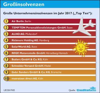 5. Großinsolvenzen
