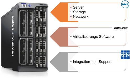 Power VDI+ Engine: Virtuelle Desktops als Komplettlösung: Server, Storage und Netzwerk von DELL, Virtualisierungs-Software von VMware, Integration und Support von CEMA.