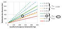 Reichweite eines batterie-elektrischen Flugzeugs abhängig von der spezifischen Energie der Batterie, der Gleitzahl (E) und dem Anteil der Batteriemasse an der Abflugmasse des Flugzeugs (m_bat/m_MTO). Typiche Werte sind durch Einkreisung hervorgehoben
