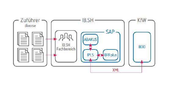 Infografik erste Direktanbindung SAP-System an KfW-Plattform.png