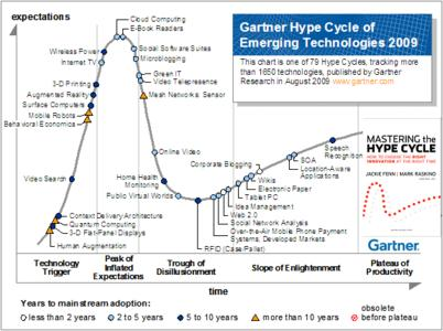 Figure 1: Hype Cycle of Emerging Technologies, 2009, Source: Gartner (August 2009)