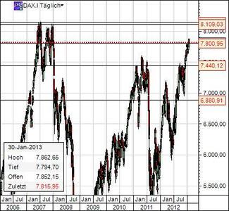Dax Chart 30. Jan 2013