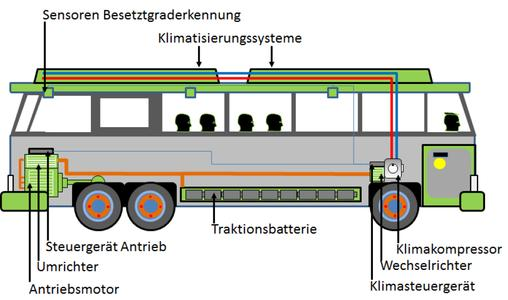 Schematic drawing of an electric bus