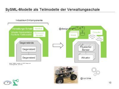 SySML-Modelle als Teilmodelle der Verwaltungsschale (Quelle: Plattform Industrie 4.0, ZVEI, Struktur der Verwaltungsschale, April 2016)