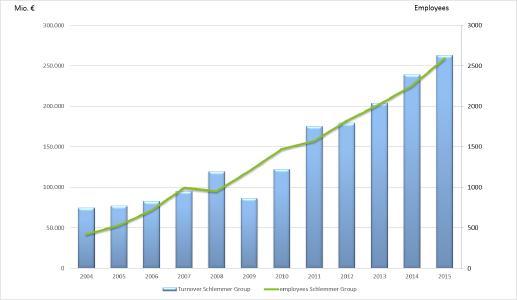 Schlemmer turnover chart