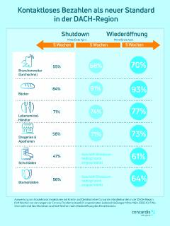 Info-Grafik Kontaktloszahlung ist neuer Standard in DACH-Region