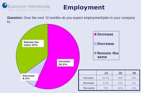 56 Prozent erwarten wachsende Beschäftigtenzahlen in ihrem eigenen Unternehmen.