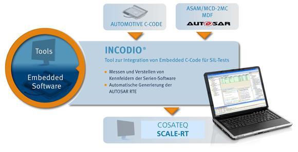 INCODIO und SCALE-RT - neue Tools für automotive Software-in-the-Loop Anwendungen