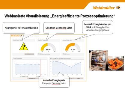 Weidmüller Energiemanagement-System: Nachhaltige Energiekostensenkung durch ganzheitliches und maßgeschneidertes Energiemanagement