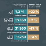 Erfolgreiches erstes Quartal 2019: TRATON SE startet mit Gewinnplus von rund 22 % in das Jahr