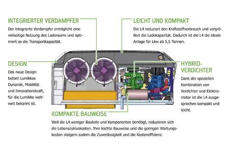 Die neue L4 von Lumikko wiegt nur rund 400 Kilogramm und ist damit deutlich leichter als vergleichbare Anlagen