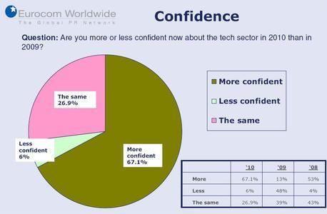 76 Prozent schauen heute zuversichtlicher in die Zukunft als vor einem Jahr.