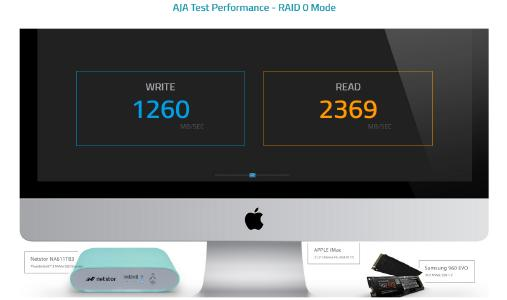 Mit unglaublich schnellen 2400 Megabyte pro Sekunde rauschen die Daten vom NA611TB3 zum Host.